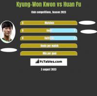 Kyung-Won Kwon vs Huan Fu h2h player stats