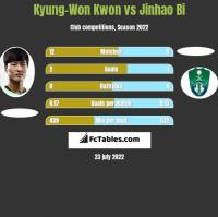 Kyung-Won Kwon vs Jinhao Bi h2h player stats