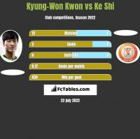 Kyung-Won Kwon vs Ke Shi h2h player stats