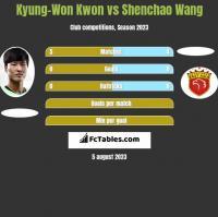Kyung-Won Kwon vs Shenchao Wang h2h player stats