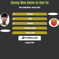 Kyung-Won Kwon vs Hao Yu h2h player stats