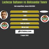 Lachezar Baltanov vs Aleksandar Tonev h2h player stats