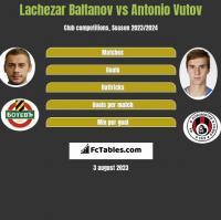 Lachezar Baltanov vs Antonio Vutov h2h player stats