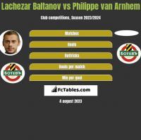 Lachezar Baltanov vs Philippe van Arnhem h2h player stats