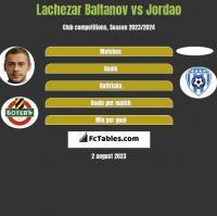 Lachezar Baltanov vs Jordao h2h player stats