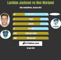 Lachlan Jackson vs Ben Warland h2h player stats
