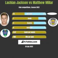 Lachlan Jackson vs Matthew Millar h2h player stats