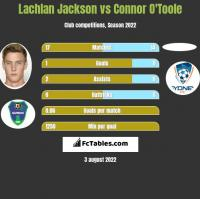 Lachlan Jackson vs Connor O'Toole h2h player stats