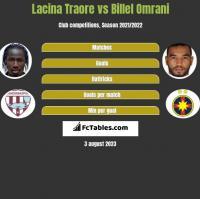 Lacina Traore vs Billel Omrani h2h player stats