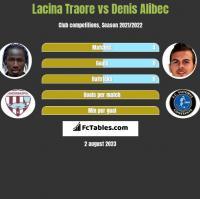 Lacina Traore vs Denis Alibec h2h player stats