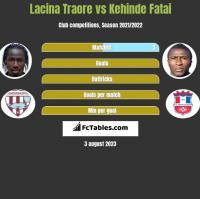 Lacina Traore vs Kehinde Fatai h2h player stats