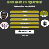 Lacina Traore vs Leigh Griffiths h2h player stats