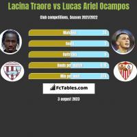 Lacina Traore vs Lucas Ariel Ocampos h2h player stats