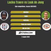 Lacina Traore vs Luuk de Jong h2h player stats