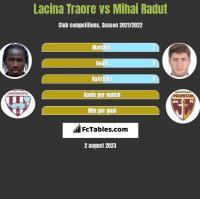 Lacina Traore vs Mihai Radut h2h player stats