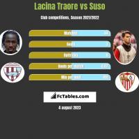 Lacina Traore vs Suso h2h player stats