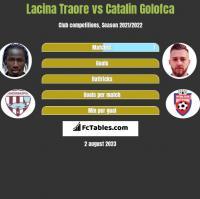 Lacina Traore vs Catalin Golofca h2h player stats
