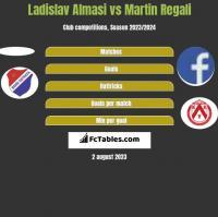 Ladislav Almasi vs Martin Regali h2h player stats