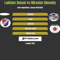 Ladislav Almasi vs Miroslav Almasky h2h player stats