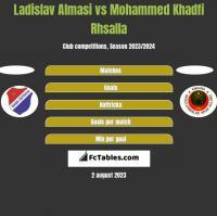 Ladislav Almasi vs Mohammed Khadfi Rhsalla h2h player stats