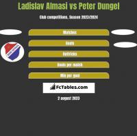 Ladislav Almasi vs Peter Dungel h2h player stats