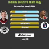 Ladislav Krejci vs Adam Nagy h2h player stats