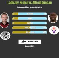 Ladislav Krejci vs Alfred Duncan h2h player stats