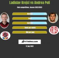 Ladislav Krejci vs Andrea Poli h2h player stats