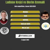 Ladislav Krejci vs Blerim Dzemaili h2h player stats