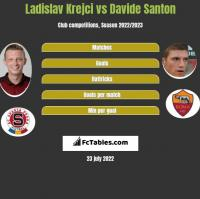 Ladislav Krejci vs Davide Santon h2h player stats
