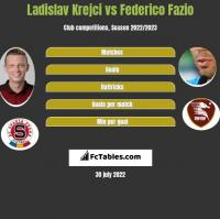 Ladislav Krejci vs Federico Fazio h2h player stats