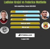 Ladislav Krejci vs Federico Mattiello h2h player stats
