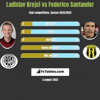 Ladislav Krejci vs Federico Santander h2h player stats