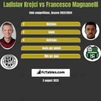 Ladislav Krejci vs Francesco Magnanelli h2h player stats