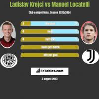 Ladislav Krejci vs Manuel Locatelli h2h player stats
