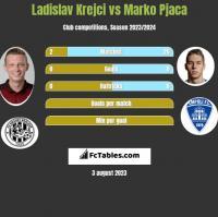 Ladislav Krejci vs Marko Pjaca h2h player stats