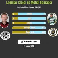 Ladislav Krejci vs Mehdi Bourabia h2h player stats