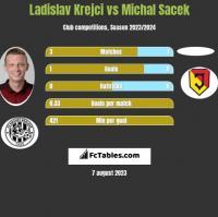 Ladislav Krejci vs Michal Sacek h2h player stats
