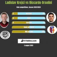 Ladislav Krejci vs Riccardo Orsolini h2h player stats