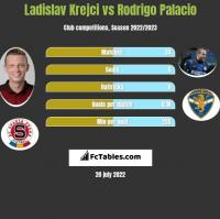 Ladislav Krejci vs Rodrigo Palacio h2h player stats