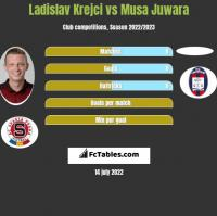 Ladislav Krejci vs Musa Juwara h2h player stats