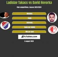 Ladislav Takacs vs David Hovorka h2h player stats