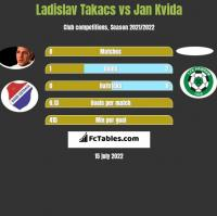 Ladislav Takacs vs Jan Kvida h2h player stats