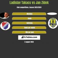 Ladislav Takacs vs Jan Zidek h2h player stats
