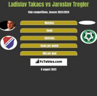 Ladislav Takacs vs Jaroslav Tregler h2h player stats