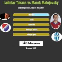 Ladislav Takacs vs Marek Matejovsky h2h player stats