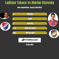 Ladislav Takacs vs Marian Cisovsky h2h player stats