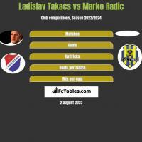 Ladislav Takacs vs Marko Radić h2h player stats