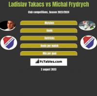 Ladislav Takacs vs Michal Frydrych h2h player stats