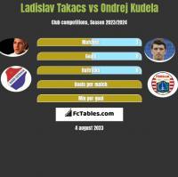 Ladislav Takacs vs Ondrej Kudela h2h player stats